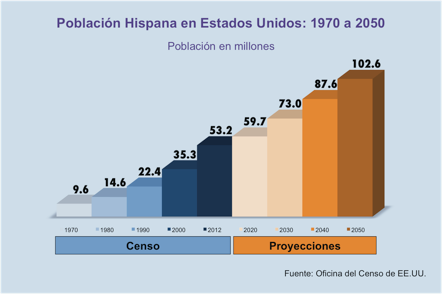 Hispanic Population in the U.S. 1970-2050